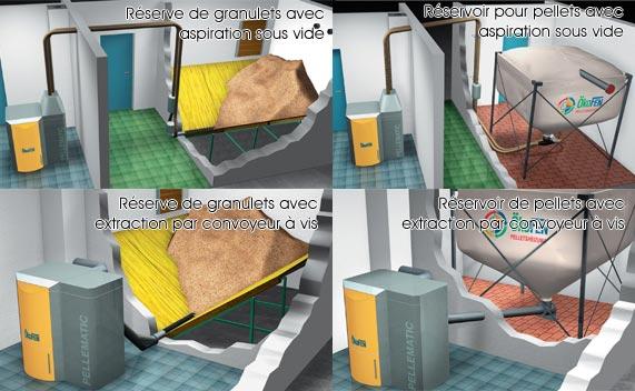 chaudi res granul s solar bois nergie. Black Bedroom Furniture Sets. Home Design Ideas